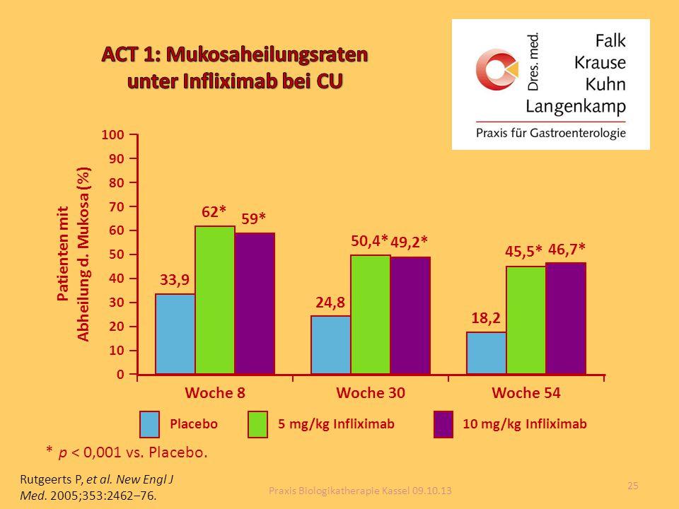 ACT 1: Mukosaheilungsraten unter Infliximab bei CU