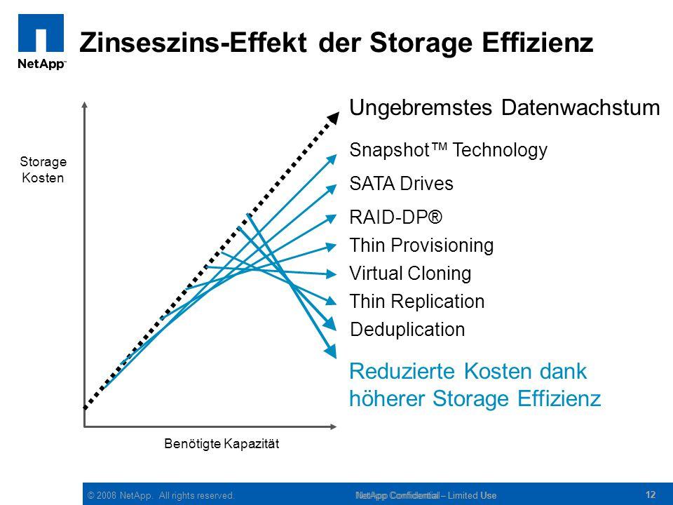 Zinseszins-Effekt der Storage Effizienz
