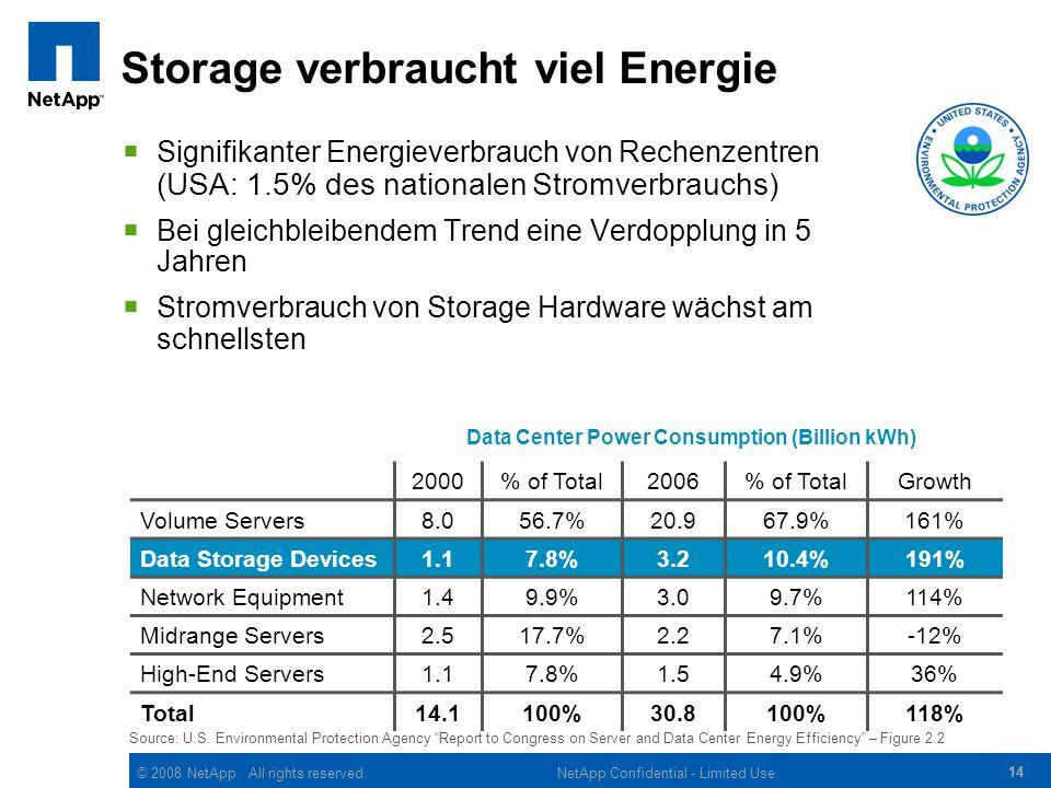 Storage verbraucht viel Energie