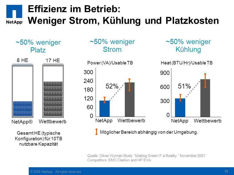 Effizienz im Betrieb: Weniger Strom, Kühlung und Platzkosten