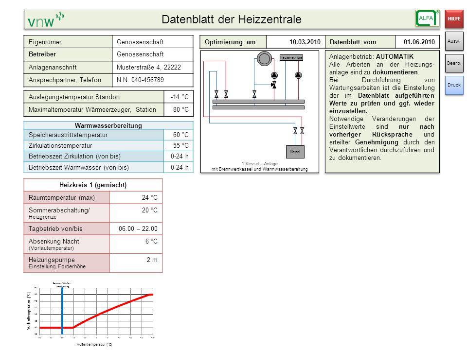 Datenblatt der Heizzentrale