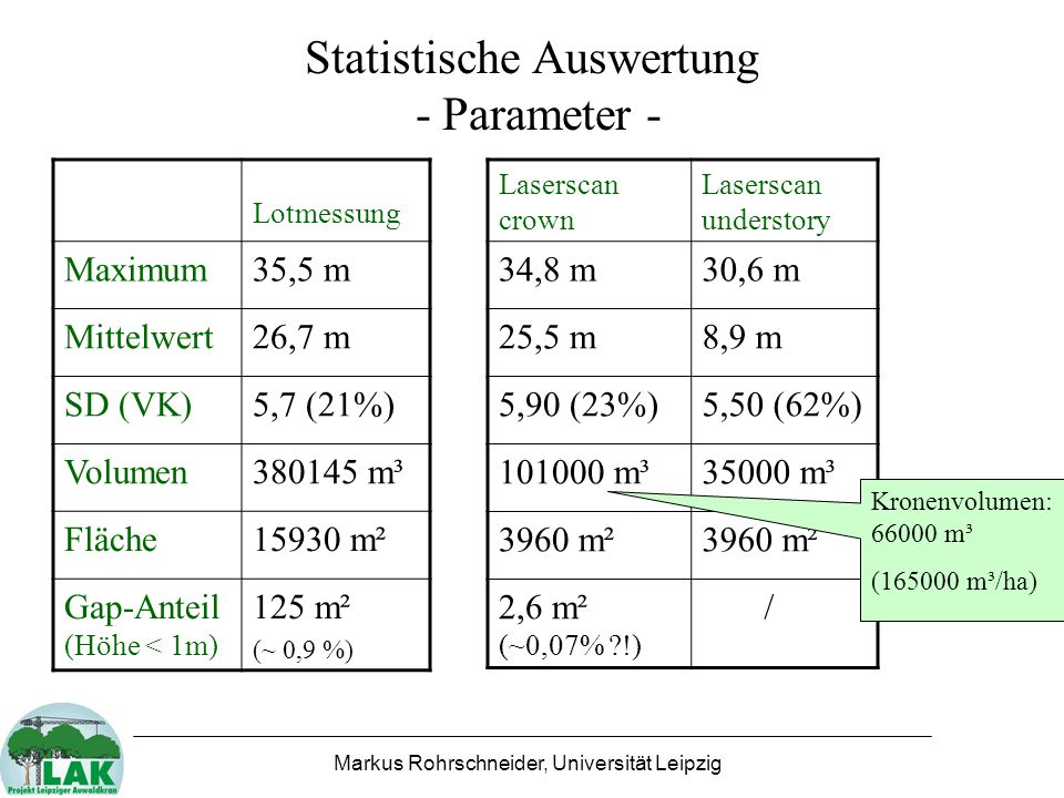 Statistische Auswertung - Parameter -