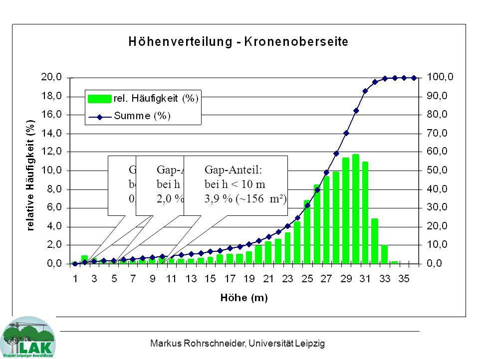 Höhenverteilung - Kronenoberseite