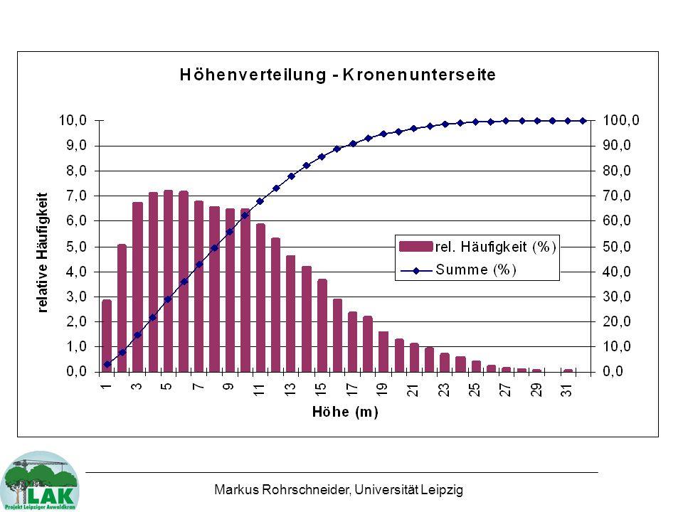Höhenverteilung - Kronenunterseite