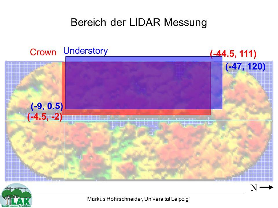 Bereich der LIDAR Messung