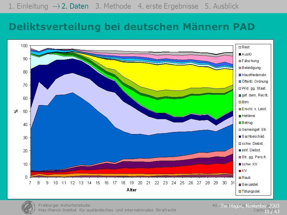 Deliktsverteilung bei deutschen Männern PAD