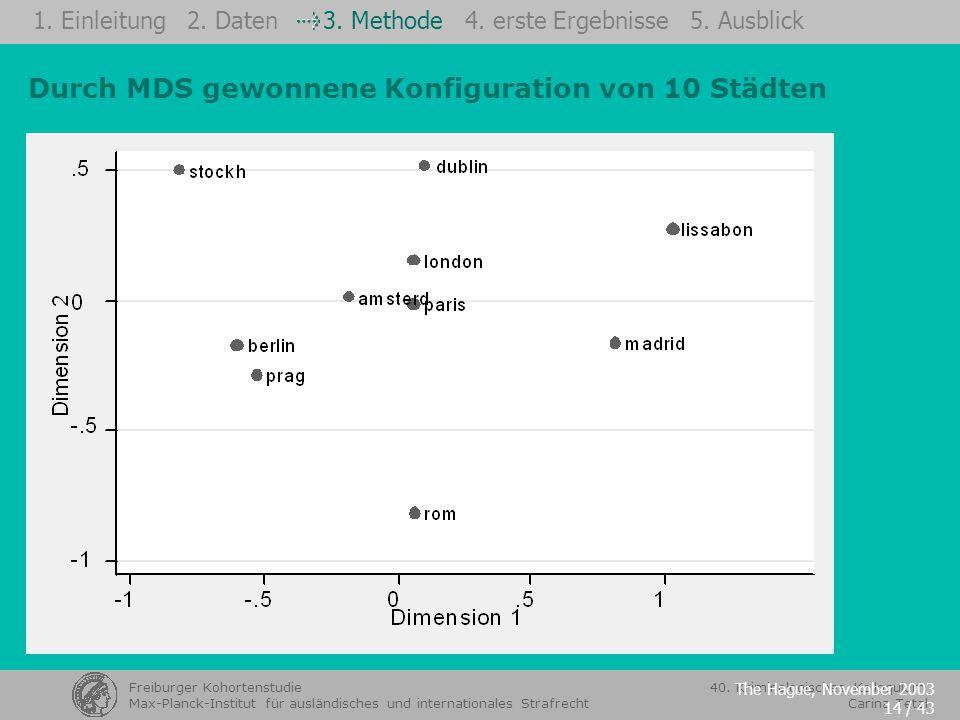 Durch MDS gewonnene Konfiguration von 10 Städten
