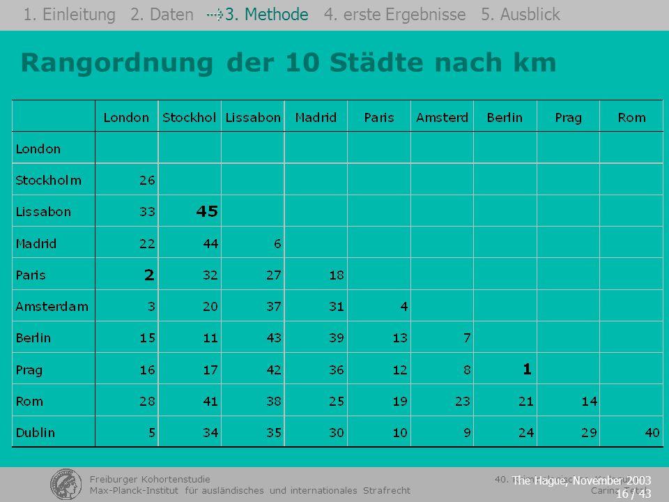 Rangordnung der 10 Städte nach km