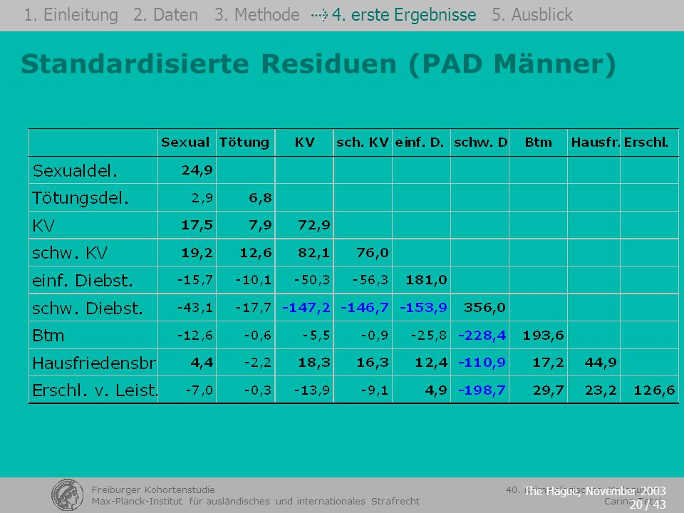 Standardisierte Residuen (PAD Männer)