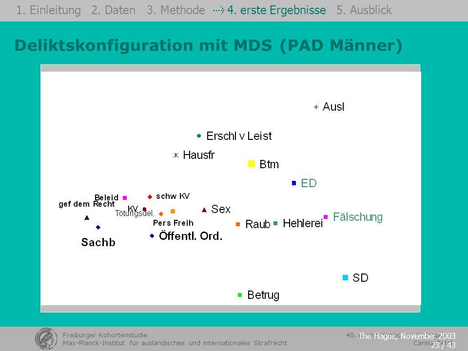 Deliktskonfiguration mit MDS (PAD Männer)
