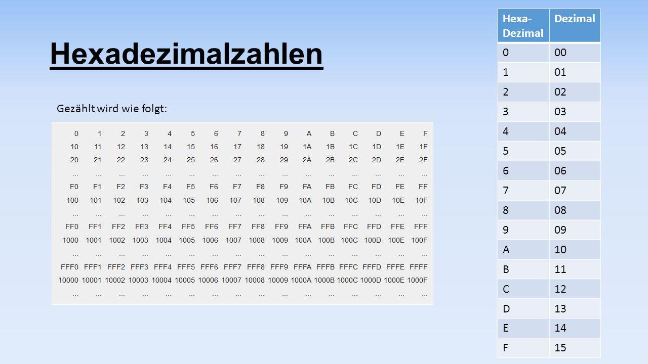 Hexadezimalzahlen Hexa-Dezimal Dezimal 00 1 01 2 02 3 03 4 04 5 05 6