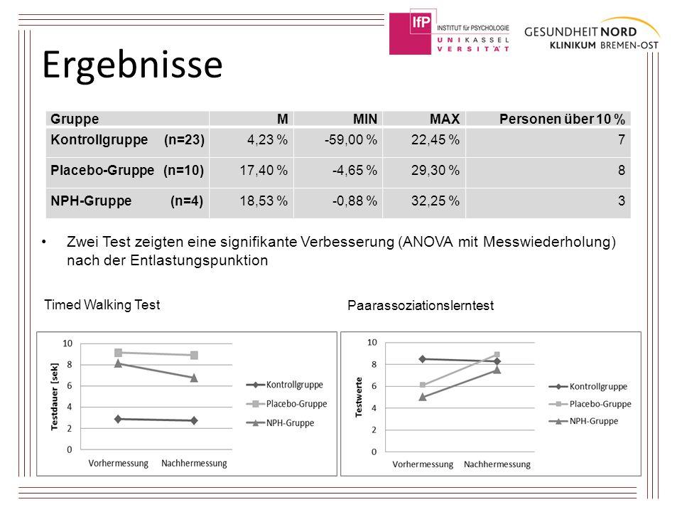 Ergebnisse Gruppe. M. MIN. MAX. Personen über 10 % Kontrollgruppe (n=23) 4,23 % -59,00 %