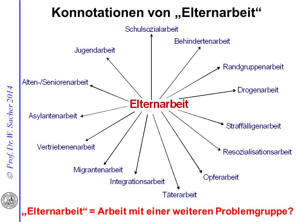 "Konnotationen von ""Elternarbeit"