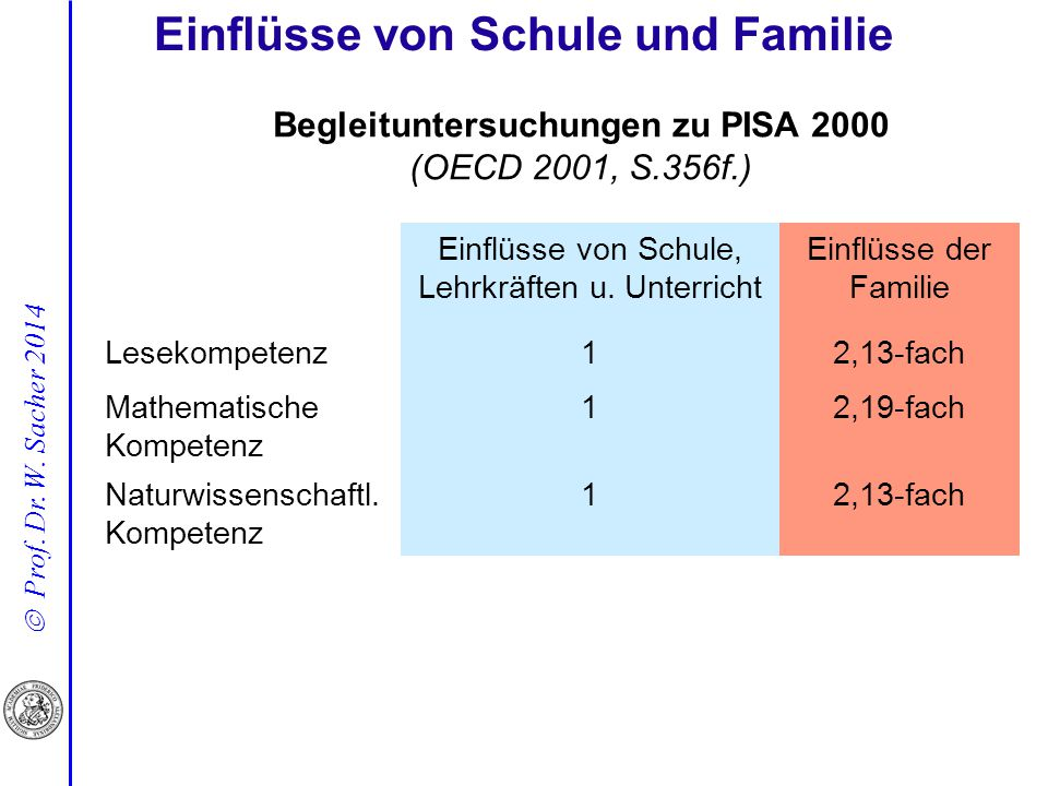 Einflüsse von Schule und Familie