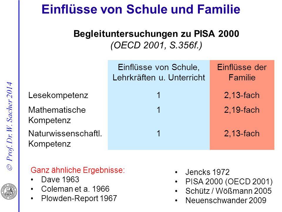 Einflüsse von Schule und Familie