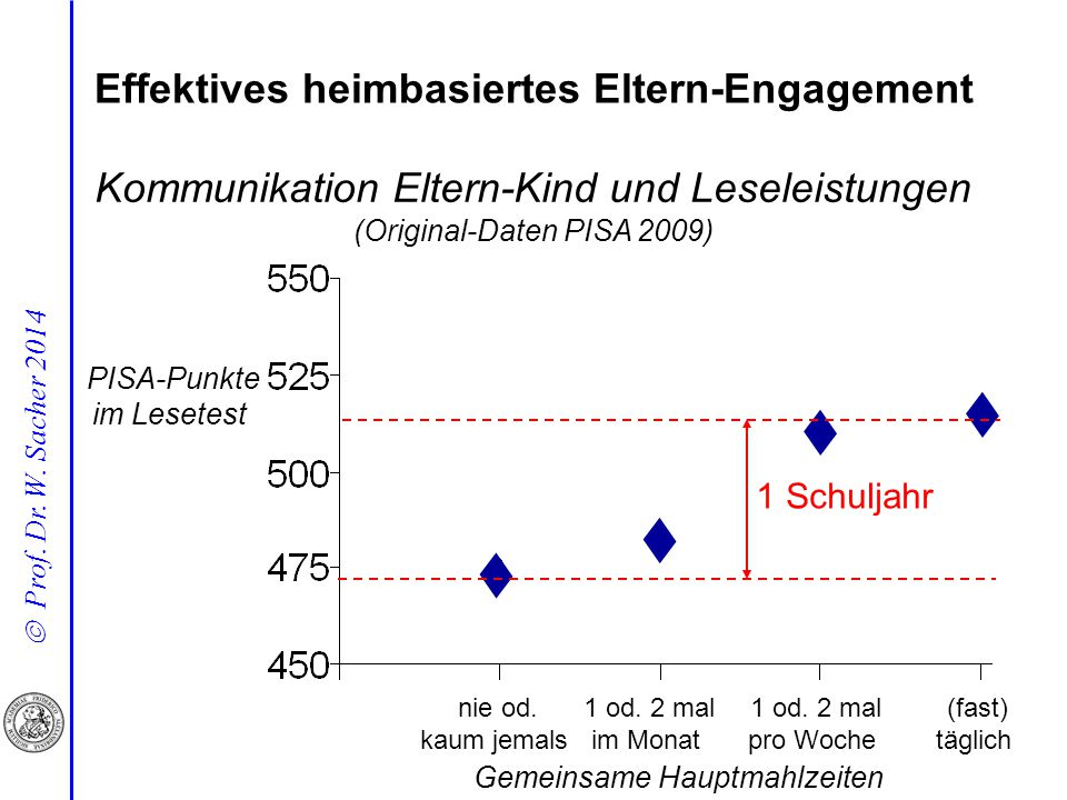 Effektives heimbasiertes Eltern-Engagement