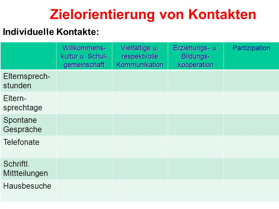 Zielorientierung von Kontakten