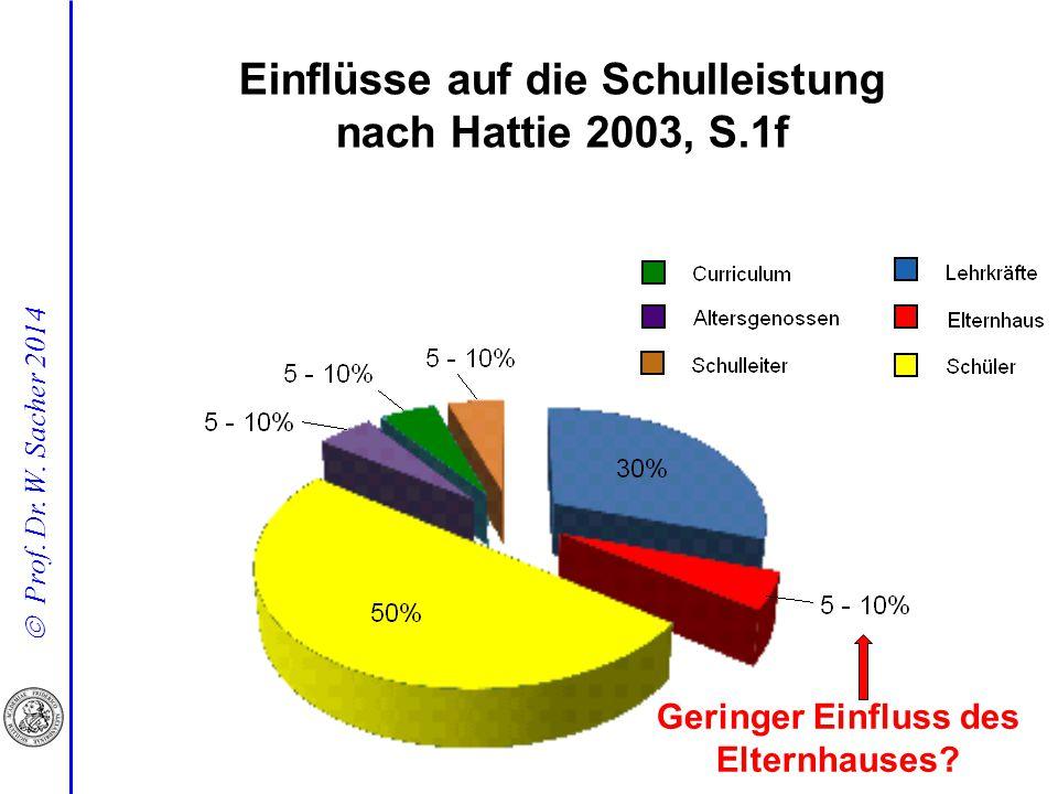 Einflüsse auf die Schulleistung nach Hattie 2003, S.1f