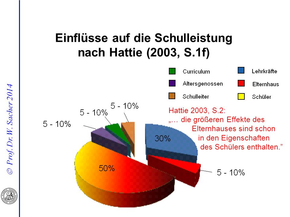 Einflüsse auf die Schulleistung nach Hattie (2003, S.1f)