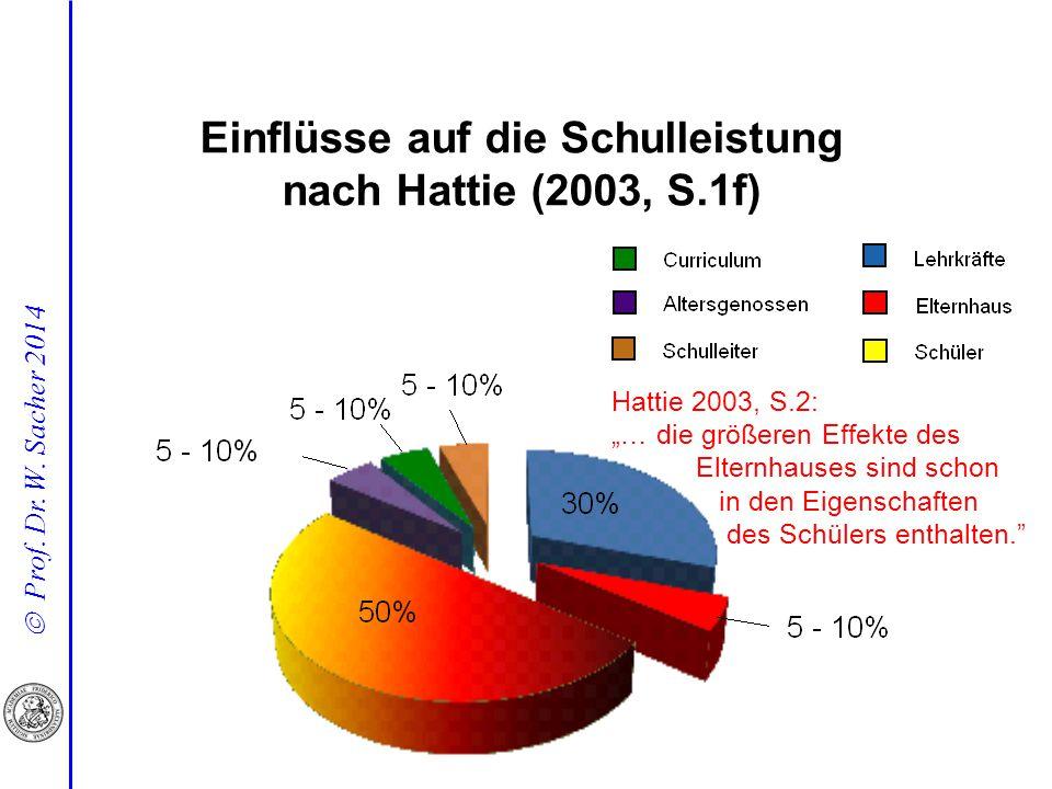 Einflüsse auf die Schulleistung nach Hattie (2003, S.1f)
