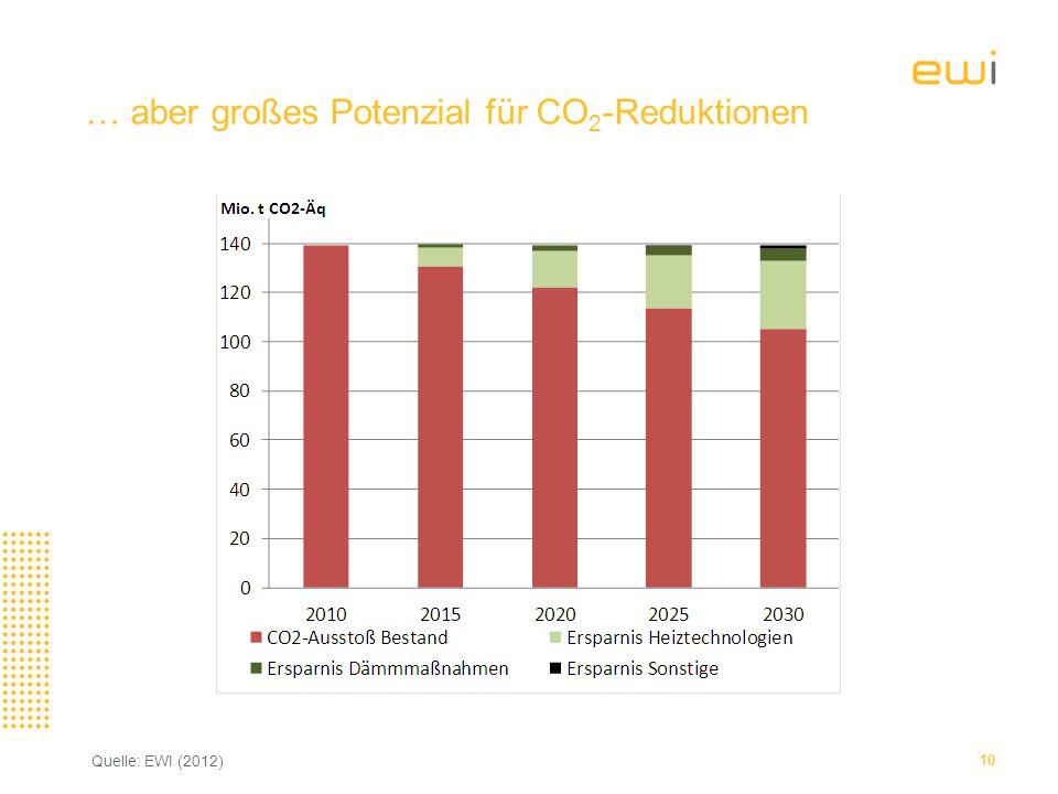 … aber großes Potenzial für CO2-Reduktionen