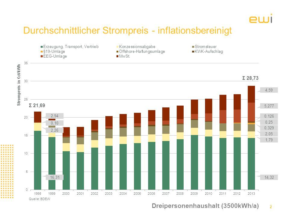 Durchschnittlicher Strompreis - inflationsbereinigt