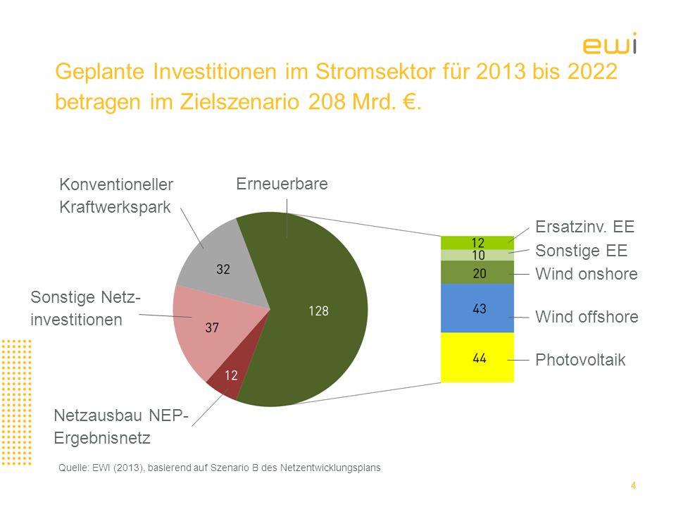 Geplante Investitionen im Stromsektor für 2013 bis 2022 betragen im Zielszenario 208 Mrd. €.