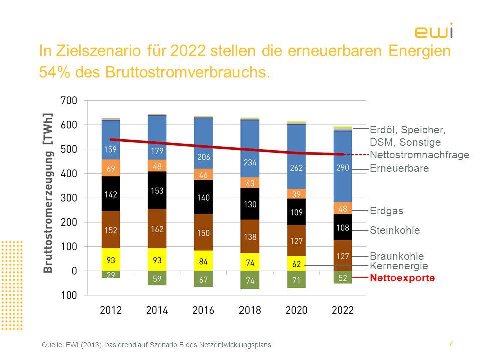 In Zielszenario für 2022 stellen die erneuerbaren Energien 54% des Bruttostromverbrauchs.
