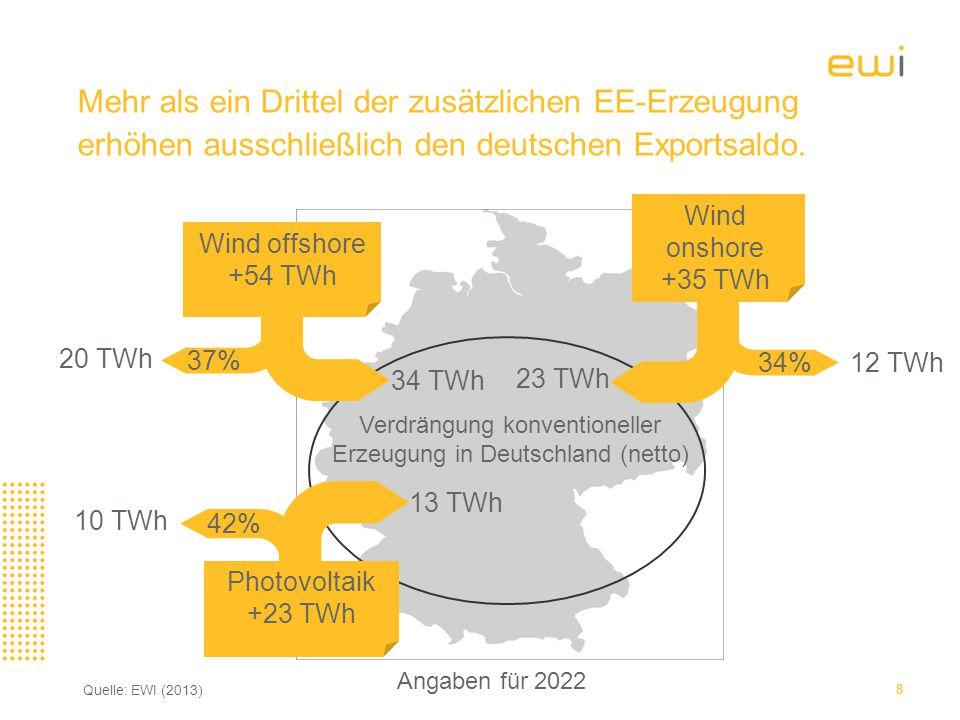 Verdrängung konventioneller Erzeugung in Deutschland (netto)