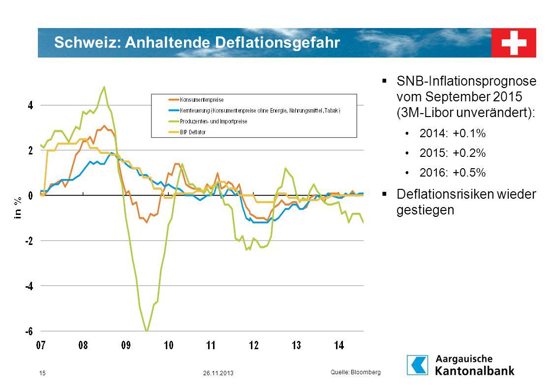 Schweiz: Anhaltende Deflationsgefahr