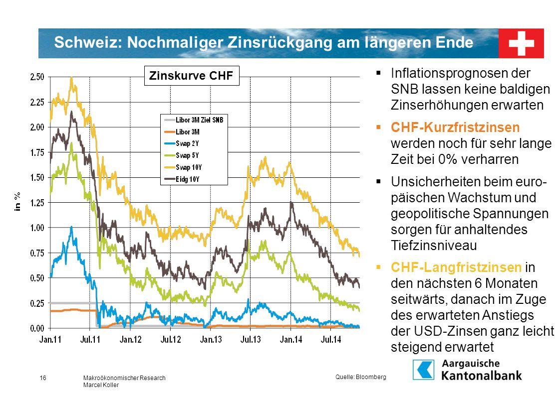 Schweiz: Nochmaliger Zinsrückgang am längeren Ende