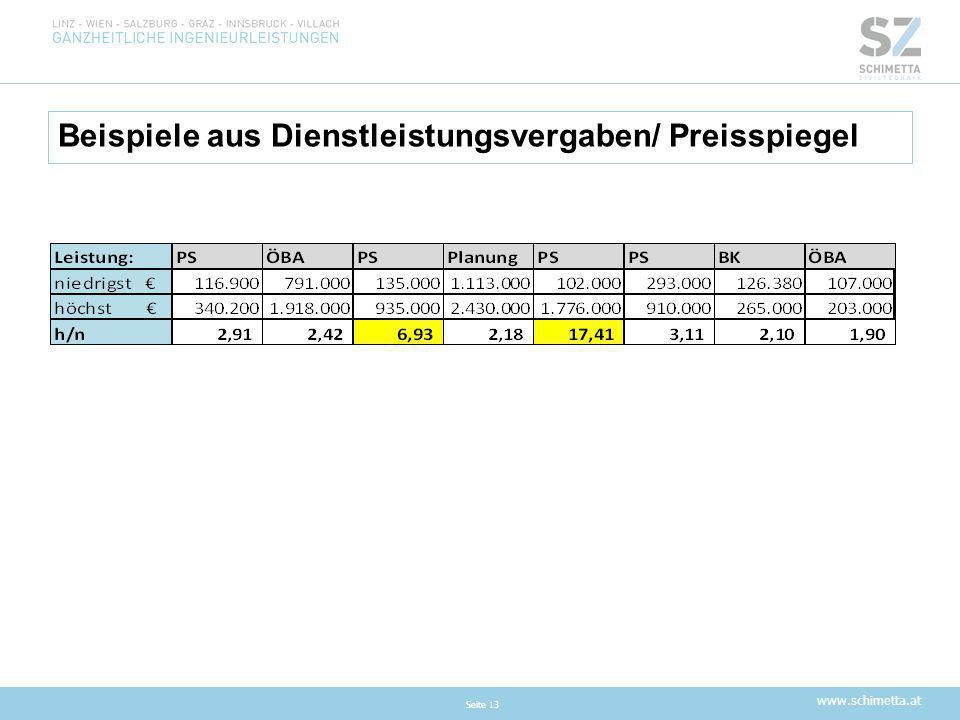 Beispiele aus Dienstleistungsvergaben/ Preisspiegel