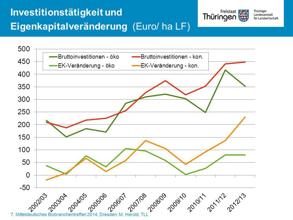 Investitionstätigkeit und Eigenkapitalveränderung (Euro/ ha LF)