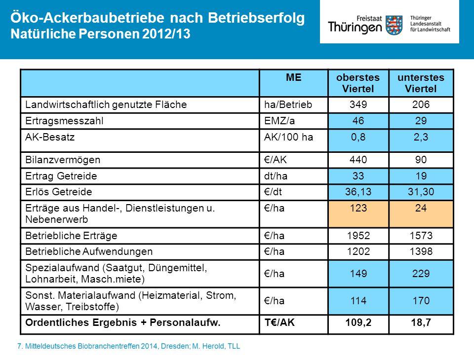 Öko-Ackerbaubetriebe nach Betriebserfolg Natürliche Personen 2012/13