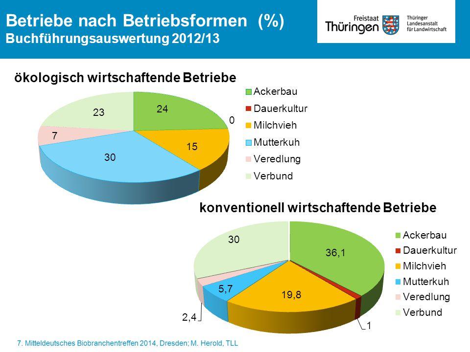 Betriebe nach Betriebsformen (%)