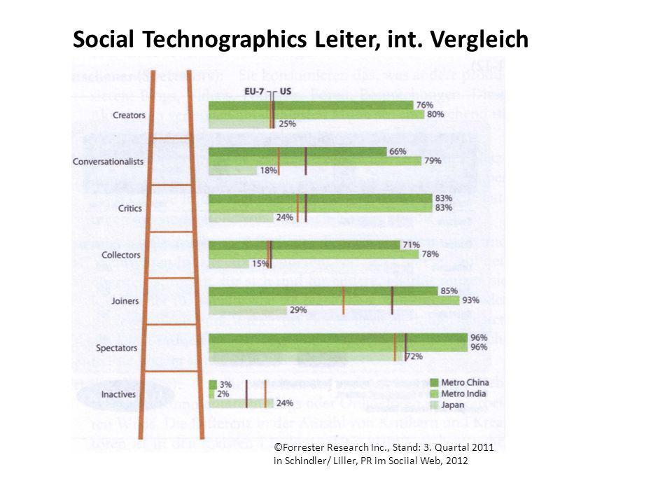 Social Technographics Leiter, int. Vergleich