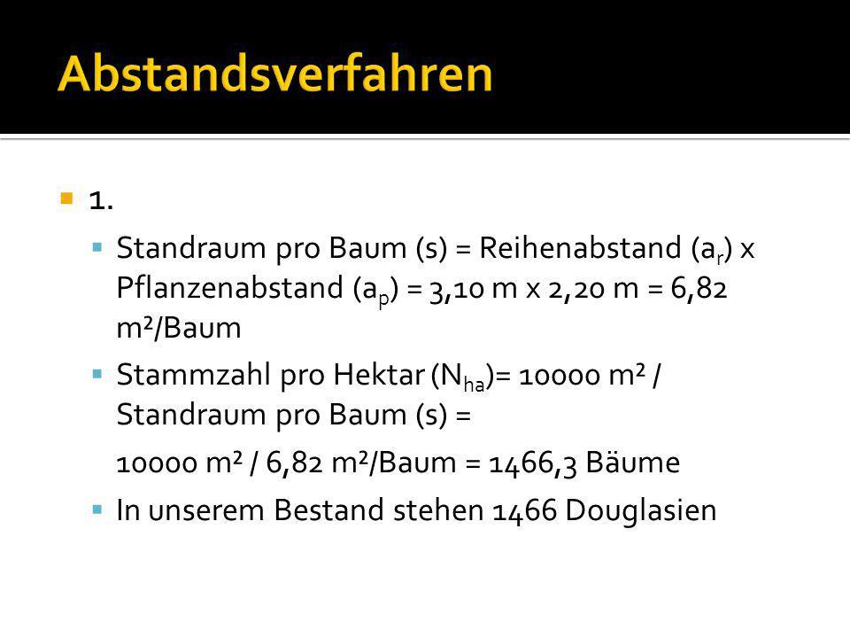 Abstandsverfahren 1. Standraum pro Baum (s) = Reihenabstand (ar) x Pflanzenabstand (ap) = 3,10 m x 2,20 m = 6,82 m²/Baum.