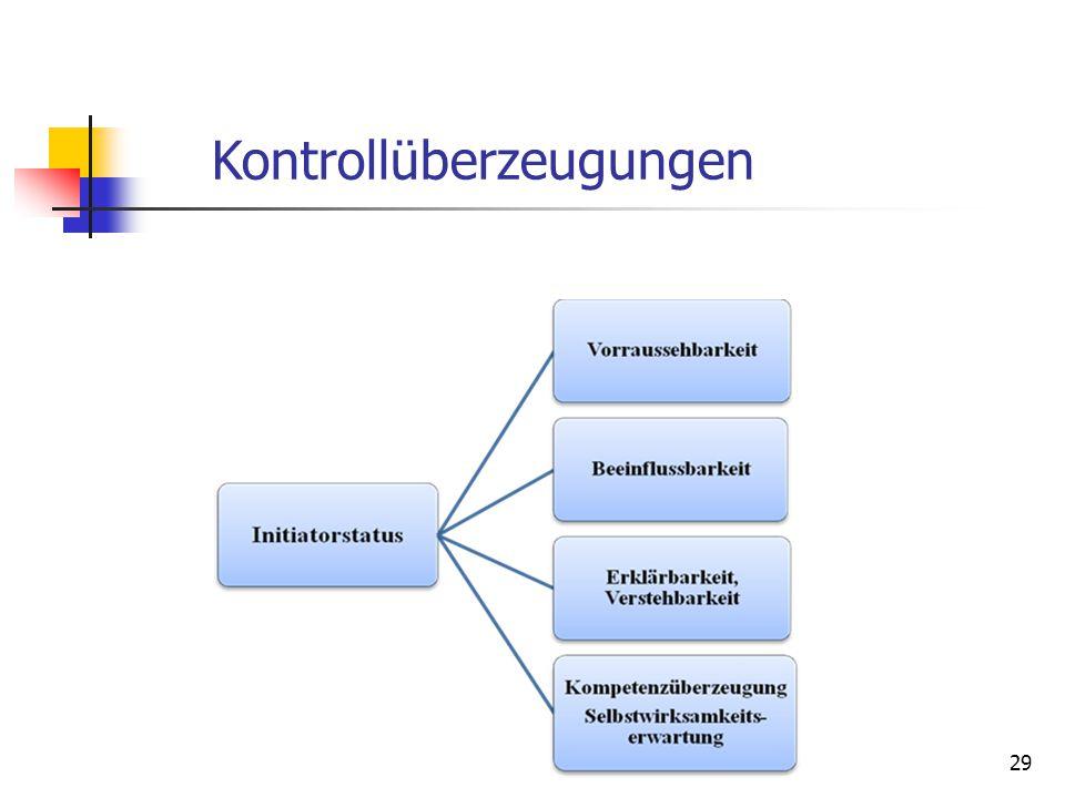 Kontrollüberzeugungen