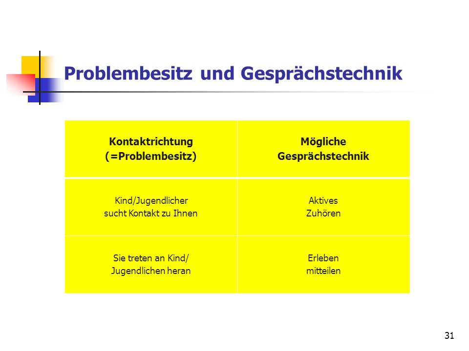 Problembesitz und Gesprächstechnik