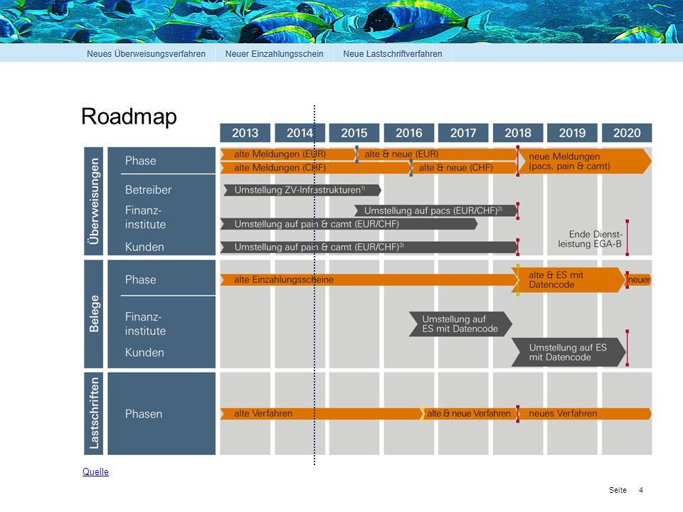 Roadmap Quelle