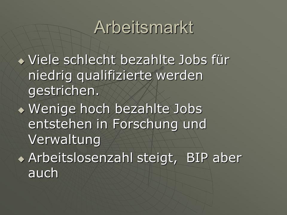 Arbeitsmarkt Viele schlecht bezahlte Jobs für niedrig qualifizierte werden gestrichen.