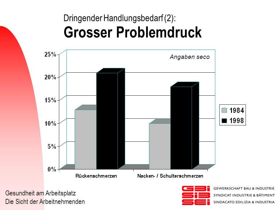 Dringender Handlungsbedarf (2): Grosser Problemdruck