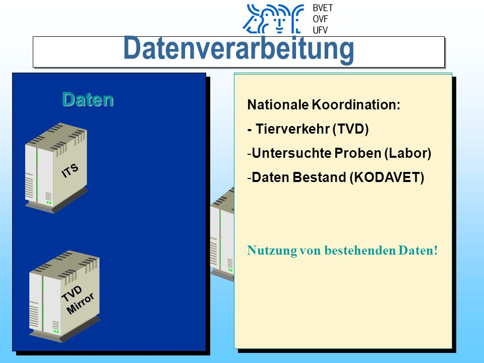 Datenverarbeitung Daten - Betriebsdaten (Ag -Status)