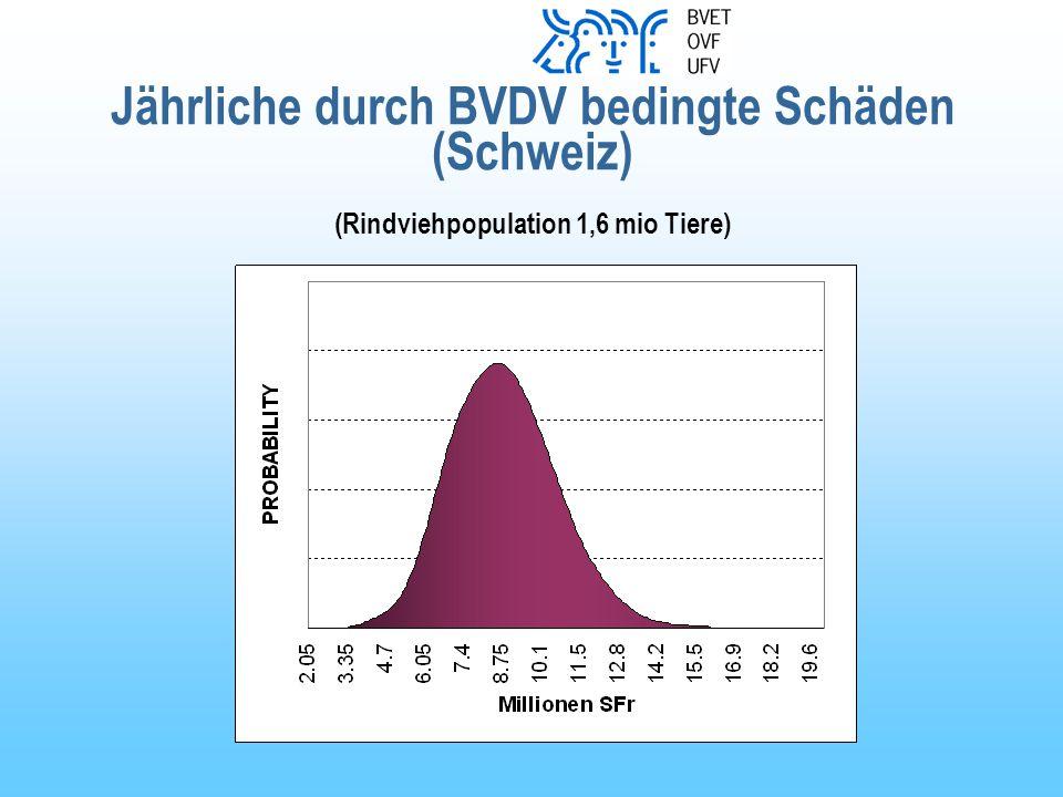 Jährliche durch BVDV bedingte Schäden (Schweiz) (Rindviehpopulation 1,6 mio Tiere)