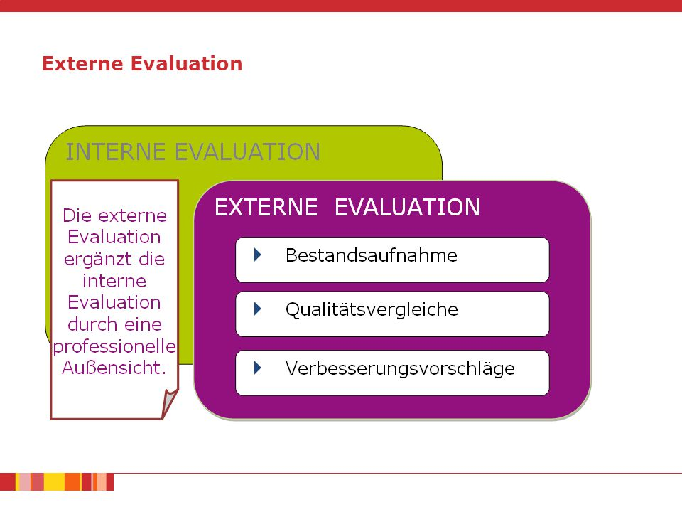 Externe Evaluation