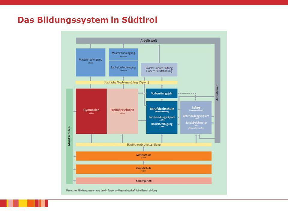 Das Bildungssystem in Südtirol