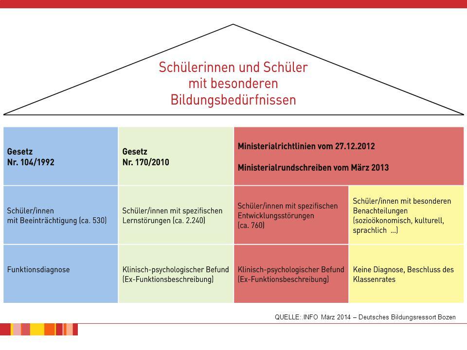 QUELLE:.INFO März 2014 – Deutsches Bildungsressort Bozen