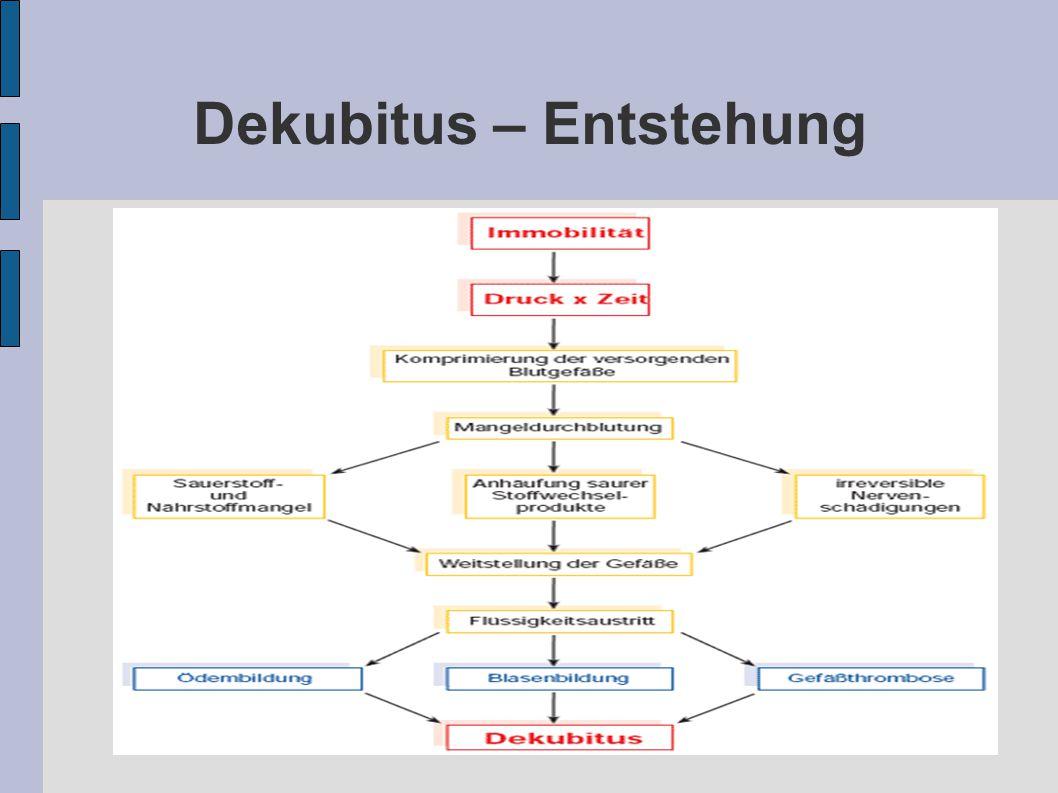 Dekubitus – Entstehung
