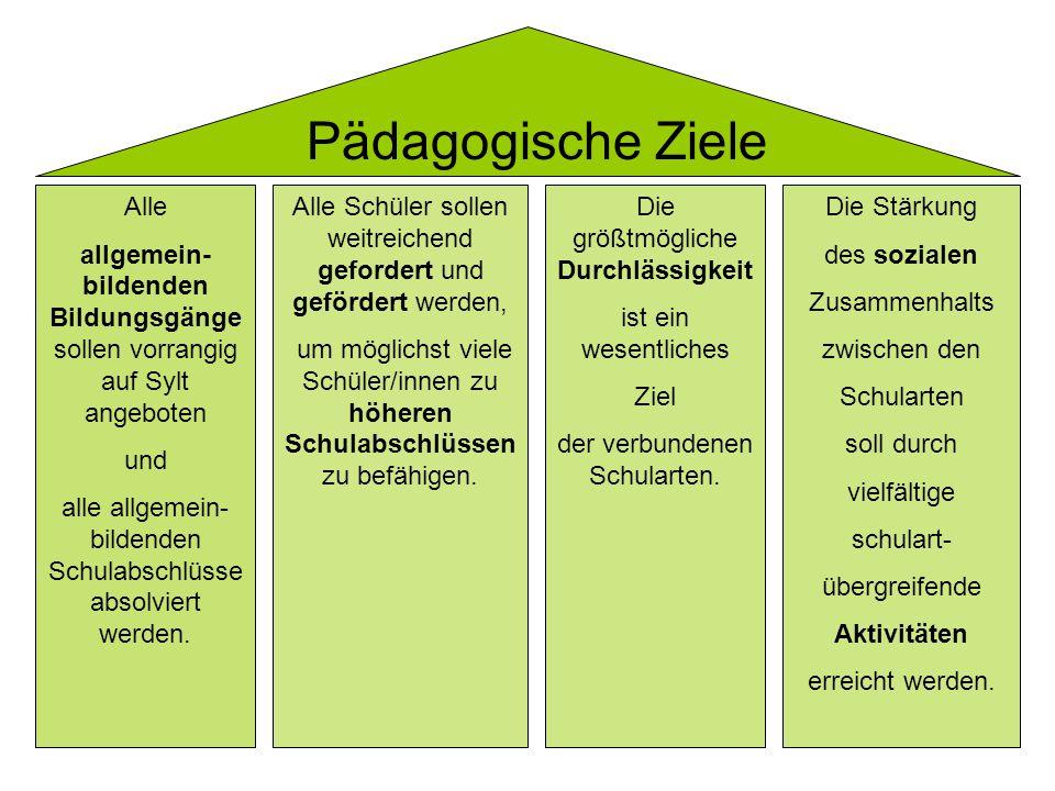 Pädagogische Ziele Alle