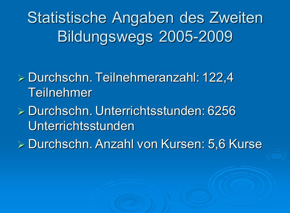 Statistische Angaben des Zweiten Bildungswegs 2005-2009